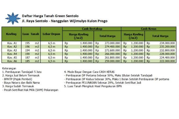 Pilih Kavling Nanggulan, Mangku Jl Alternatif Jogja Magelang 16048562