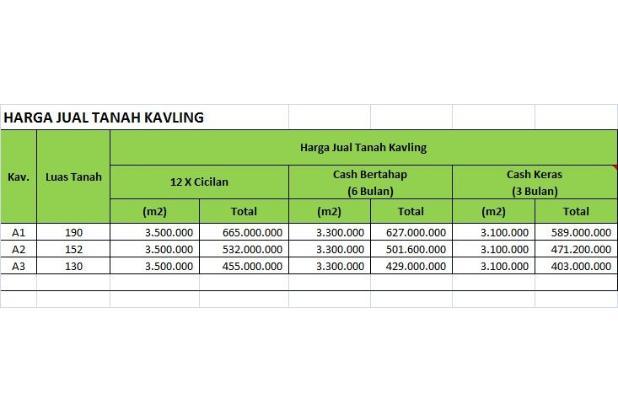 Kaveling Indah Lojajar: Hemat 150 Jt Bangun Rumah Sendiri 17995384