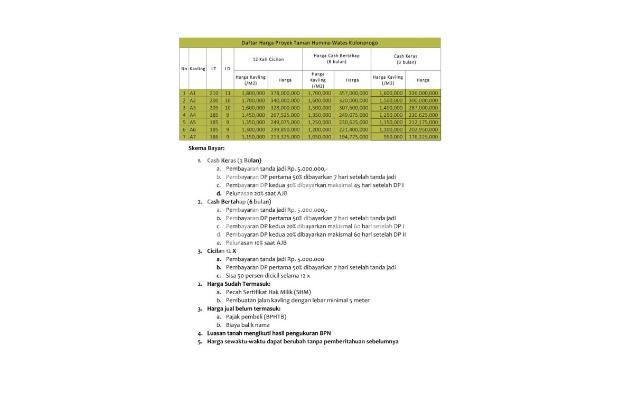 Investasi Kapling Wates Kota, Bisa Cicil 12 X BEBAS BUNGA 17934879