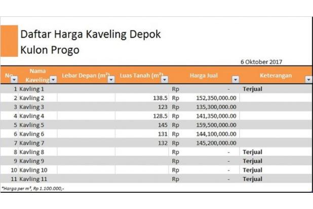 Lokasi Berkembang, Harga Rendah,  Nikmati Untung di Wates 14317822