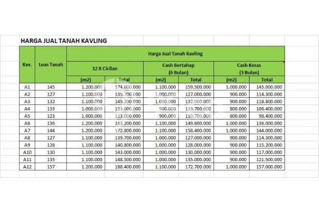 Kaveling Tayuban: Investasi Bayar 12 Kali 16846277