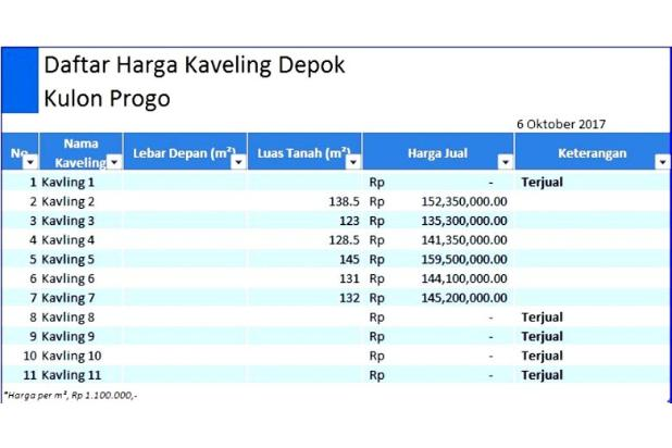 Sambut Bandaru Baru Wates, Investasi Tanah Kapling 14416832