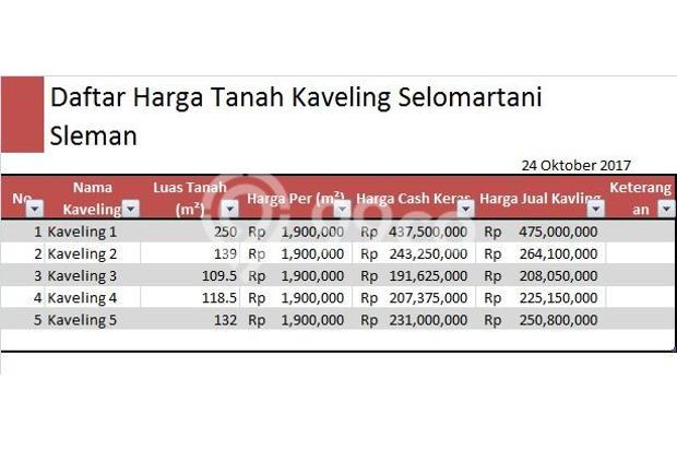 Nabung Tanah, Pasti Untung Ketimbang Nabung Uang 14524875
