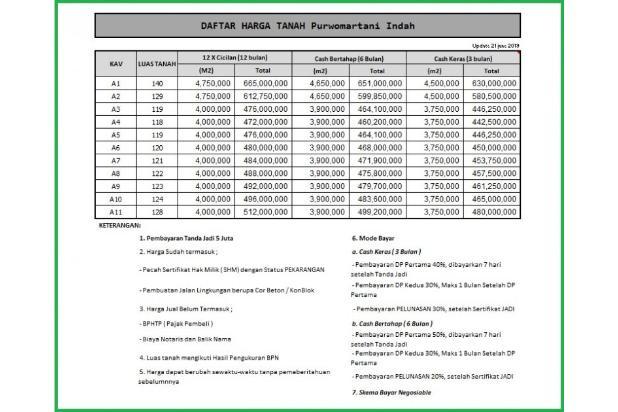 Rp465jt Tanah Dijual