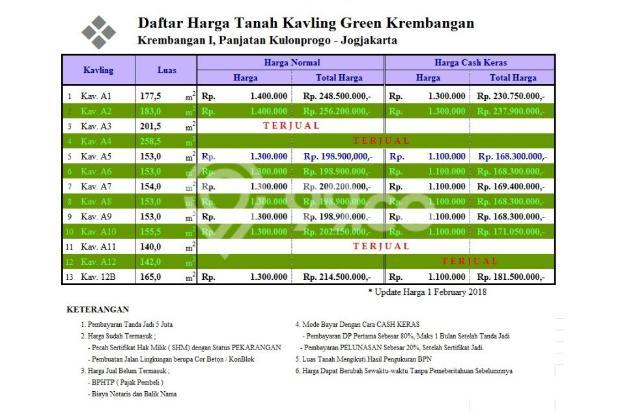 Legalitas Sahih Plus Jaminan Profit 25%: Green Krembangan 16578893