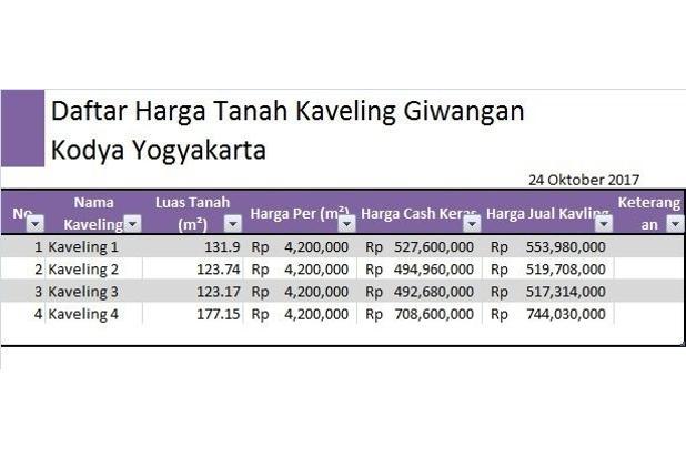 Mumpung Bisnis Maju, Belilah Tanah Pelampung Keuangan 14418105