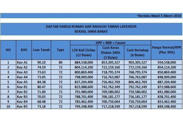 Lokasi Strategis Bekasi Kota, Rumah Bisa KPR DP 0% 16579234