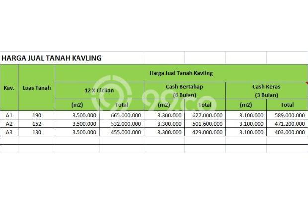 Kaveling Indah Lojajar: Profit 25%, Buy Back Guarantee 17795309