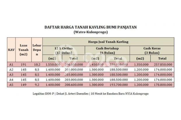 Kavling Panjatan 12 X Angsur TANPA BUNGA: Bandara  LAGI KONSTRUKSI 17711543