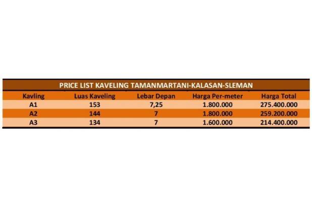 Kavling Tamanmartani: Luas Standard Perumahan, Legalitas SHM 13308300