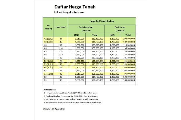 Kaveling Arco Pengasinan: Margin 25%, Buy Back Guarantee Th. Kedua 17341965