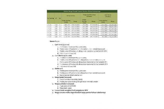 Investasi Properti Di Kavling Taman Humira Wates Kota: Untung 25% 17711511