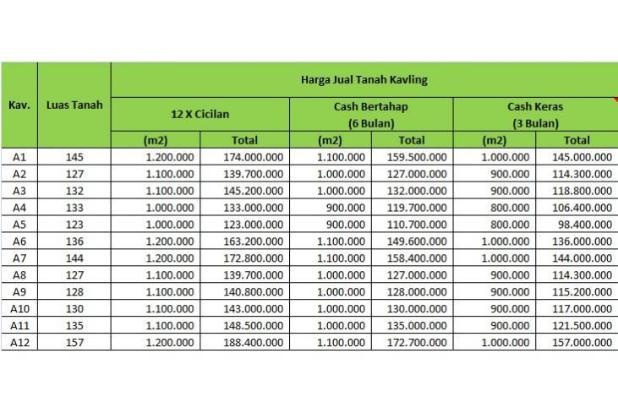 Tanah Kaveling Daendels: Cicil 12X Tanpa Bunga 17267039