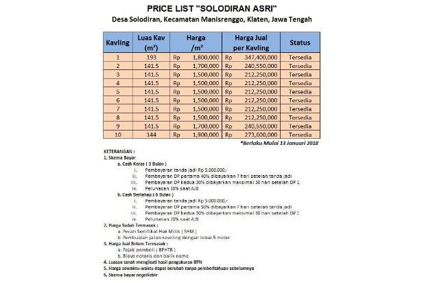Paket Investasi Bergaransi Profit 25%, Green Solodiran 15893905