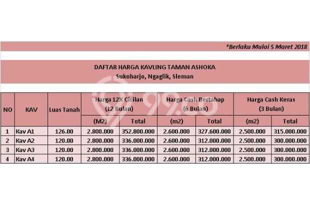 Bangun Rumah Jadi Hemat 30%, Sila KPT Bank : Taman Asoka, Sukoharjo 16844565