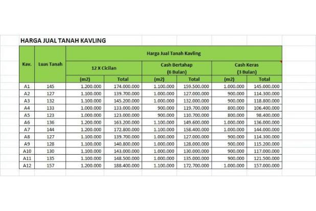 Kaveling Daendels: Investasi Bayar 12 Kali 18274554