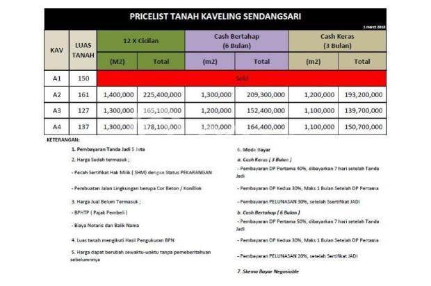 Investasi tanah di 2km Kampus UIN Bantul , Cicil 12x Tanpa Bunga 17699839