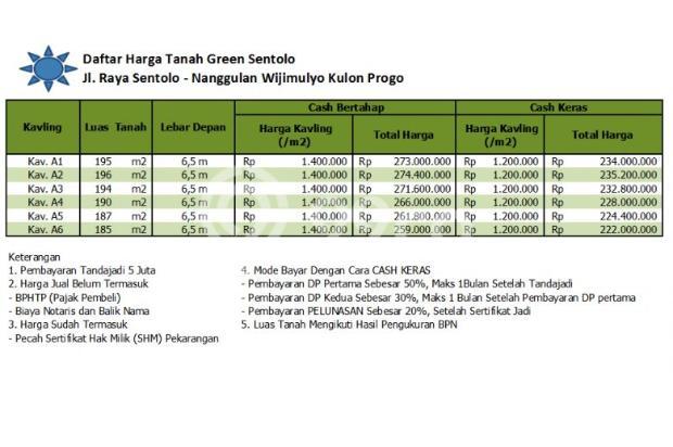 Jelas Menguntungkan: Beli Tanah di Nanggulan, Bayar Cash 16048118