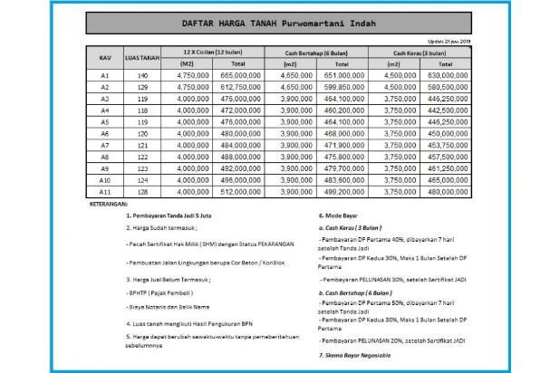 Rp457jt Tanah Dijual