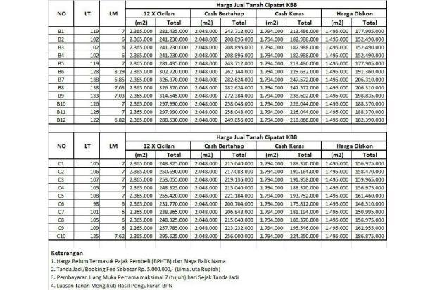 Rp156jt Tanah Dijual