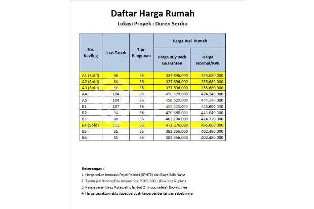 Garansi Akad Kredit: KPR DP 0 % Khusus Pegawai Kantoran 16225744