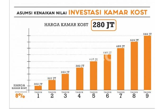 invest rukost bayar /kamar angsuran 1,9jt/bln 13245193