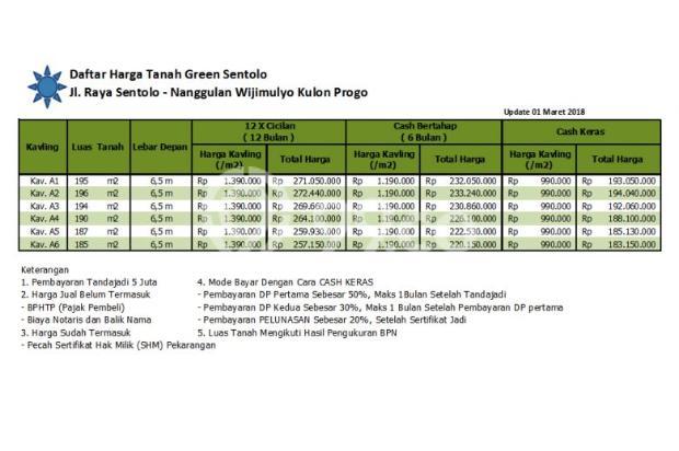 Kapling Mura Dekat Pasar Sentolo Kulon Progo , 12 X TANPA BUNGA 17307539