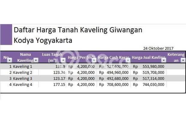 Bisnis Maju, Manfaatkan Cash Flow Jadi Aset Tanah 14418306