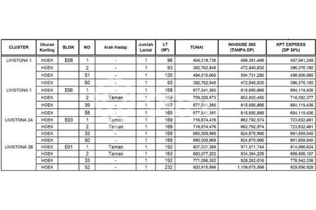 Dijual Rumah Cluster Minimalis di Citraland Cibubur, Bogor 13426899