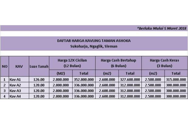Bagi Untung 25 %, BUY BACK GUARANTEE: Kapling Taman Asoka 17995877
