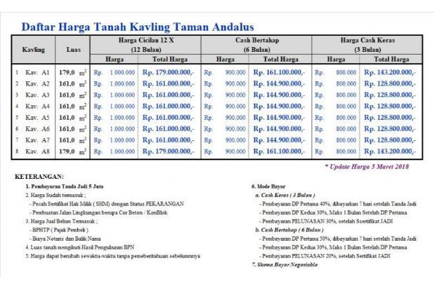 Buy Back Guarantee, Beli Kapling Jogoresan Untung 25 % 17994496