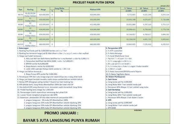 Bayar 5 Juta All In Punya Rumah Dalam Cluster di Pasir Putih Depok 9489109