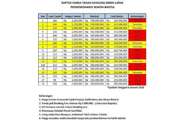 12x Cicil Tanpa Bunga, Tersedia 14 Unit: Kavling Green Laras, Bantul 16358901