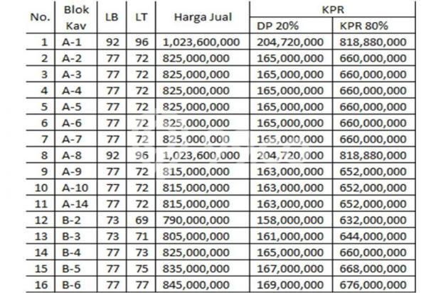 Strategis, Murah & Bisa KPR, 16 unit Rumah di Dekat TOL Jatiasih 7857394