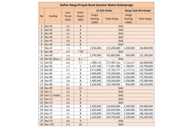 Sitelokasi Wates Kota: Angsuran 12 X Free Bunga 17994810