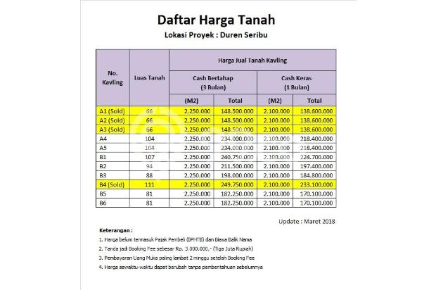 Investasi Tanah di Duren Seribu, Buy Back Guarantee With 25% Interest 16578569