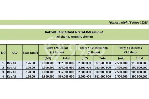 Beli Tanah Besi Ngaglik, BUY BACK GUARANTEE Profit 25 % 17794974