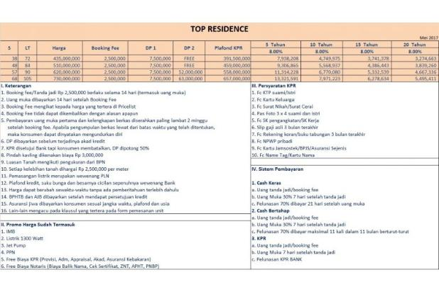 KPR DP 0 %: Rumah Dijual Depok TOP Residence Parung Bebas ...