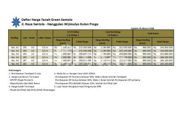 Green Sentolo, Wates : Buy Back Guarantee, Untung 25 % 17826641