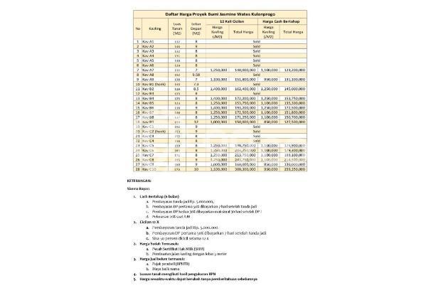 Kavling Standard Cluster Kulonprogo : JAMINAN UNTUNG 25%, Resmi 16580415
