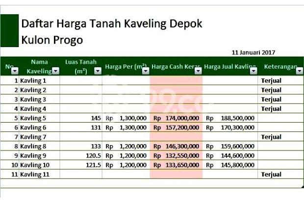 Investasi Tanah di Wates, Sambut Untung dari Bandara Baru 15516198
