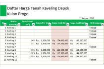 Green Depok: Angsur 12X Tanpa Bunga