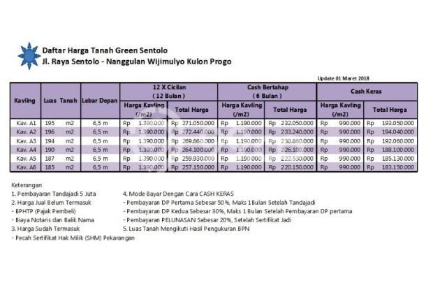 Nabung Tanah di Sentolo Kulon Progo, Bisa Cash Tempo 17995232